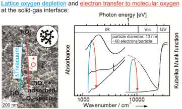 Spectroscopic fingerprints of nonstoichiometric TiO2-x nanoparticle networks before and after electron transfer to molecular oxygen.