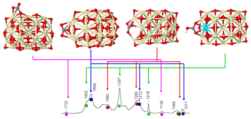 Assignment of experimental infrared bands to different types of stable surface carbonates, hydrogen carbonates, and formates on ceria nanoparticle (based on structures and spectra reported in J. Phys. Chem. C 2011, 115, 23435).