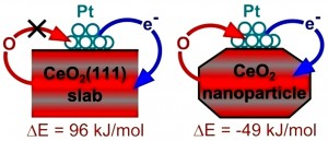 Properties of a Pt/ceria model catalyst as a function of nanostructuring of the oxide support. ΔE are the energy values (negative = exothermic) of the O reverse spillover from ceria to Pt8 models. Figure adapted from S. M. Kozlov, K. M. Neyman, Catalysis from First Principles: Towards Accounting for the Effects of Nanostructuring, Top. Catal. 2013, doi: 10.1007/s11244-013-0050-1.
