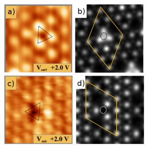 Figure 2: a) and b) represent the respective experimental and simulated (Tersoff-Hamann approximation) STM empty state image of the oxygen surface vacancy at a positive bias voltage of 2 eV. Similar images are given for the subsurface vacancy in c) and d).