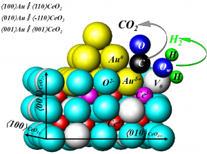 Model description of WGS reaction on gold/ceria catalyst: The 14-atoms Au cluster is deposited on (001) plane of oxygen deficient CeOy (y4+ and Ce3+ ions: V0––oxygen vacancy; Au0––neutral Au atom; Auδ+––positively charged gold; Ow––water oxygen atom.
